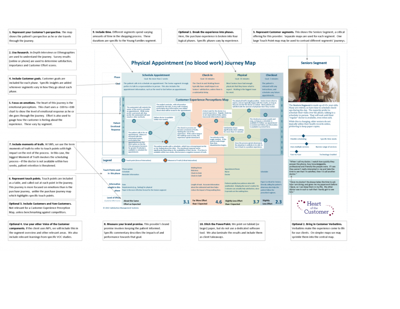 Customer Experience Journey Map Applying The Top Requirements - Customer journey map touchpoints