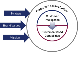 Heart of the Customer's Customer Experience Model