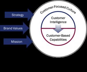 Heart of the Customer's Customer Experience Model