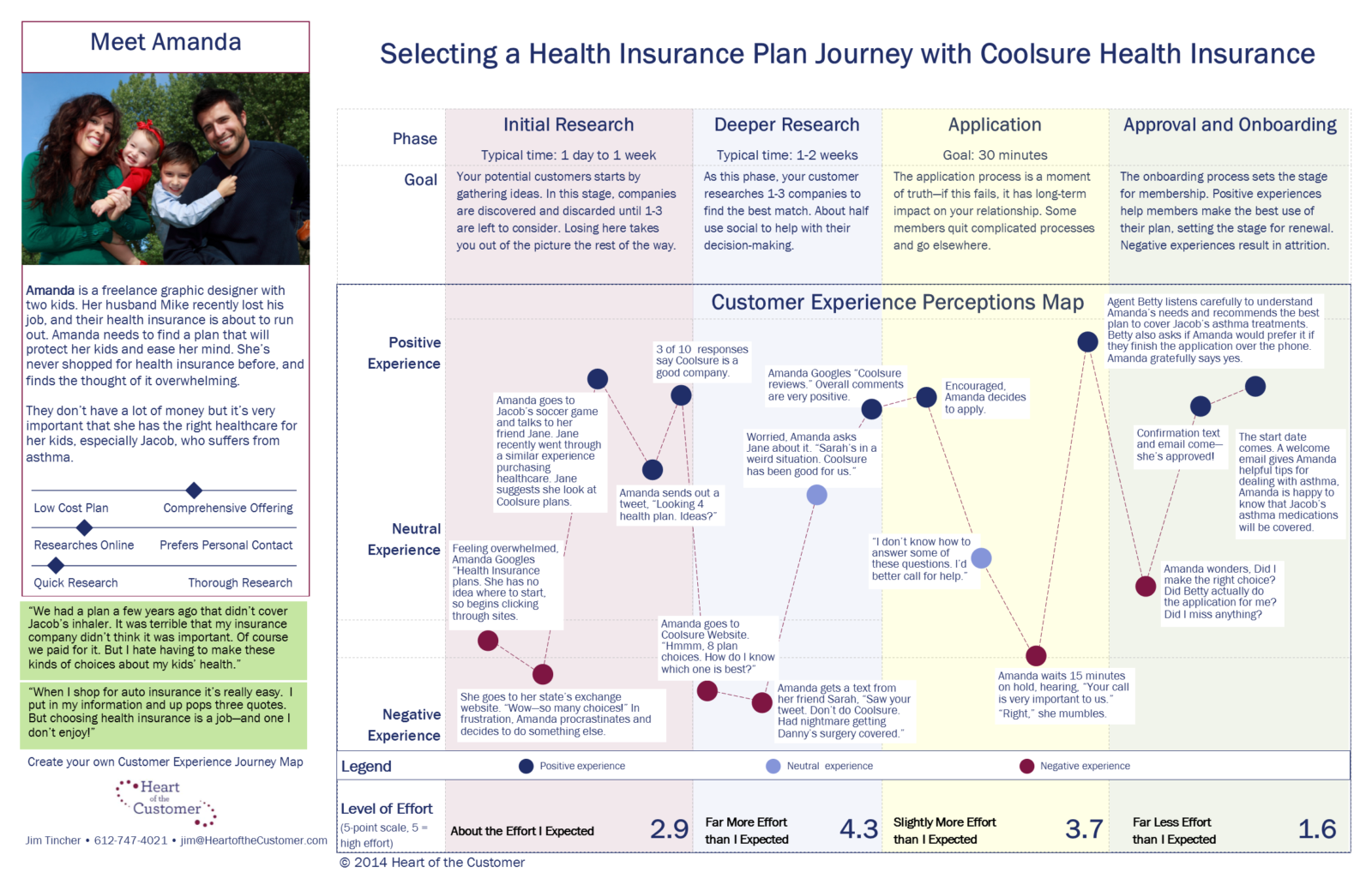 Amanda Purchasing Insurance Journey Map v2