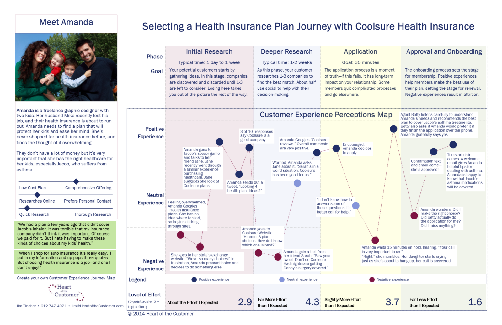 A Customer Journey Map Is A Story Heart Of The Customer