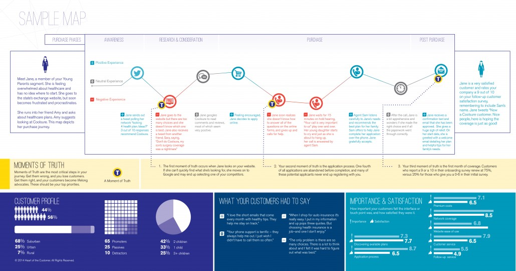 Do you really want a journey map? Or is a customer experience map ...
