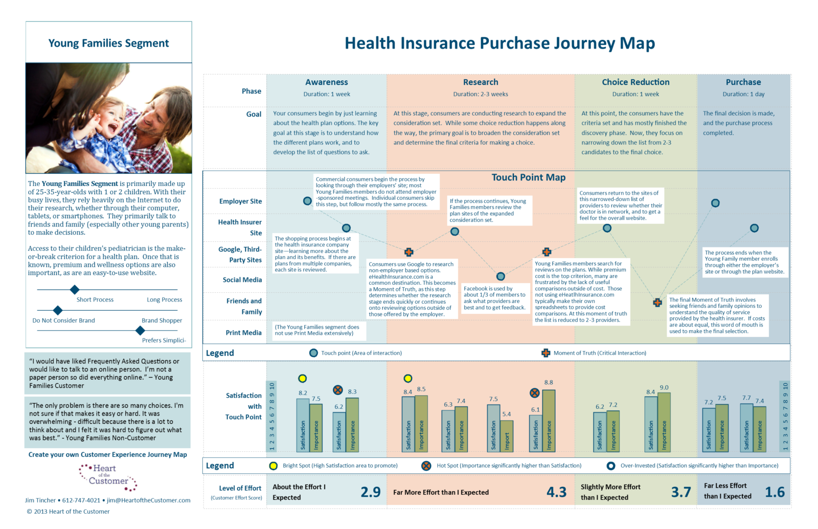CustomerJourneyMap Heart Of The Customer - Website user journey map