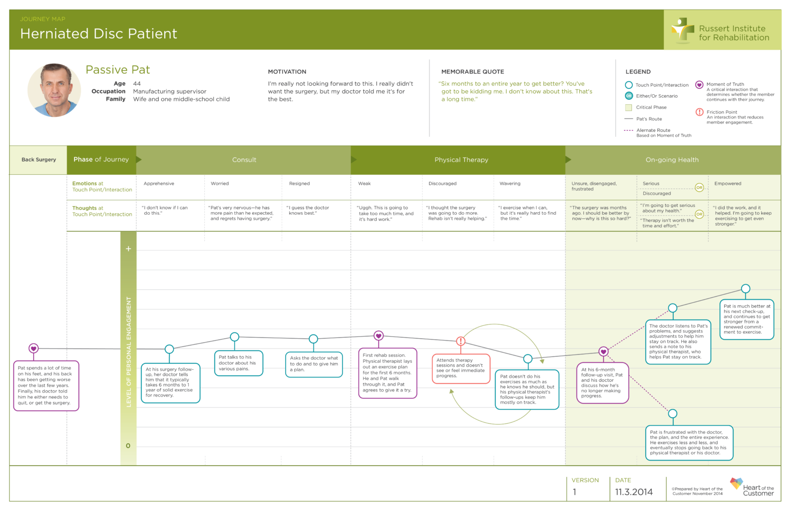 Customer Journey Maps The Top Requirements Revisited Heart - Persona journey map