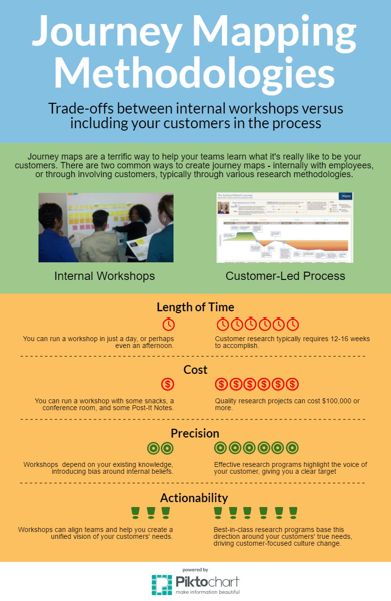 The Best And Worst Uses Of Journey Mapping Workshops Heart Of - Customer journey mapping workshop