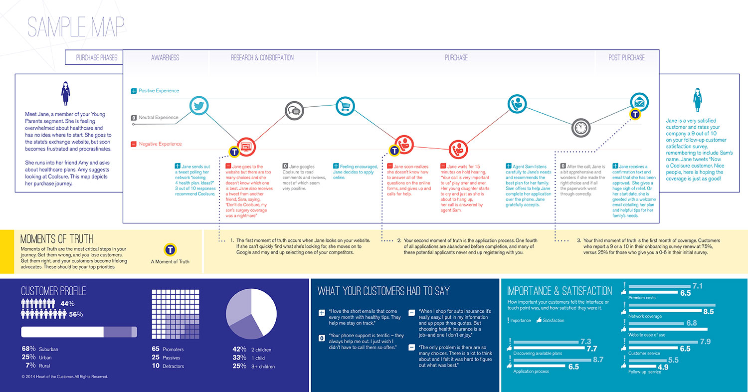 Customer Journey Maps We Create Customized Maps