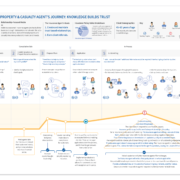 Life Insurance Journey Map