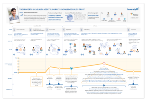 Do You Really Want A Journey Map Or Is A Customer Experience Map - Member journey mapping