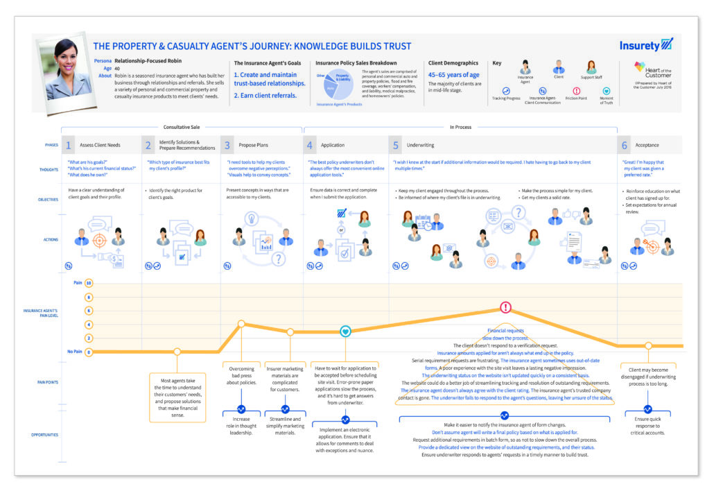 Science Shows Why Your Customer Journey Maps Need To Be Visual - How to make a customer journey map