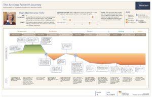 Customer Journey Map Heart of the Customer