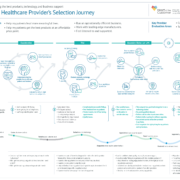Healthcare Customer Journey Map