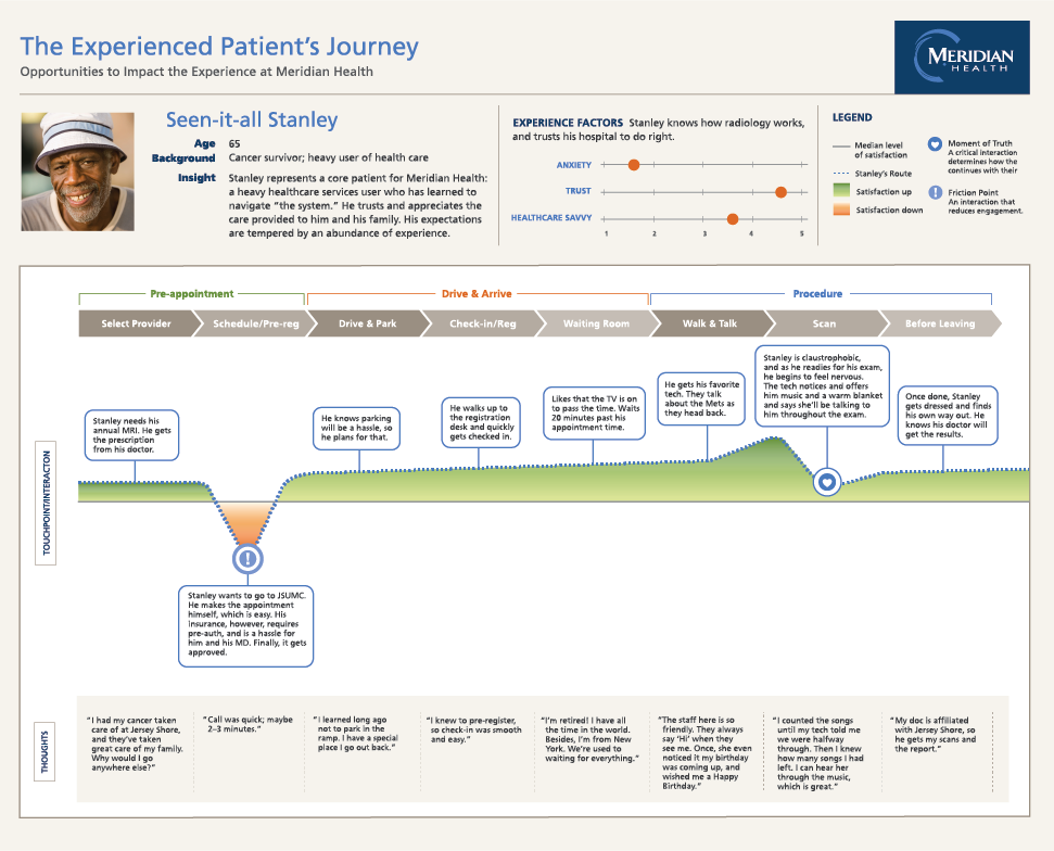 Customer Experience Map for Medical Treatment