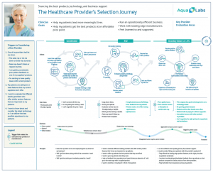 Customer Experience Map Healthcare Product