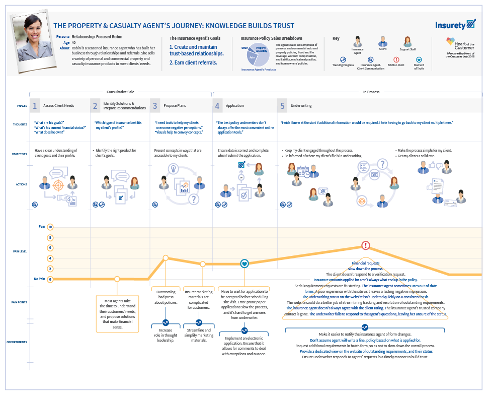 Customer Experience Map for Insurance