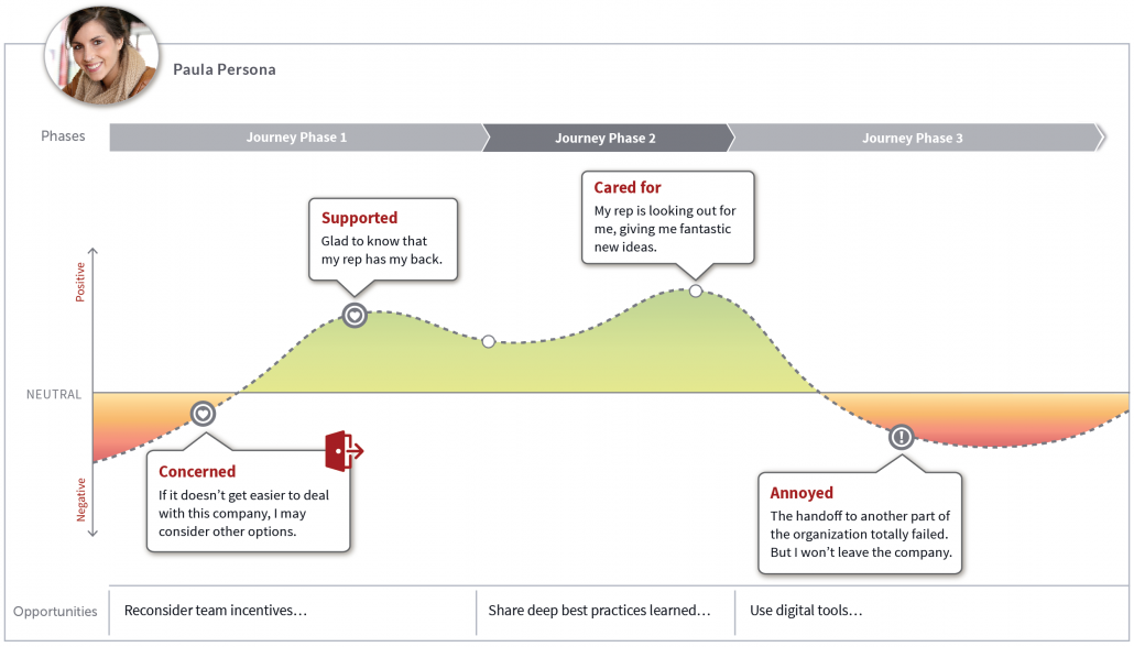 Interactive Customer Experience Map