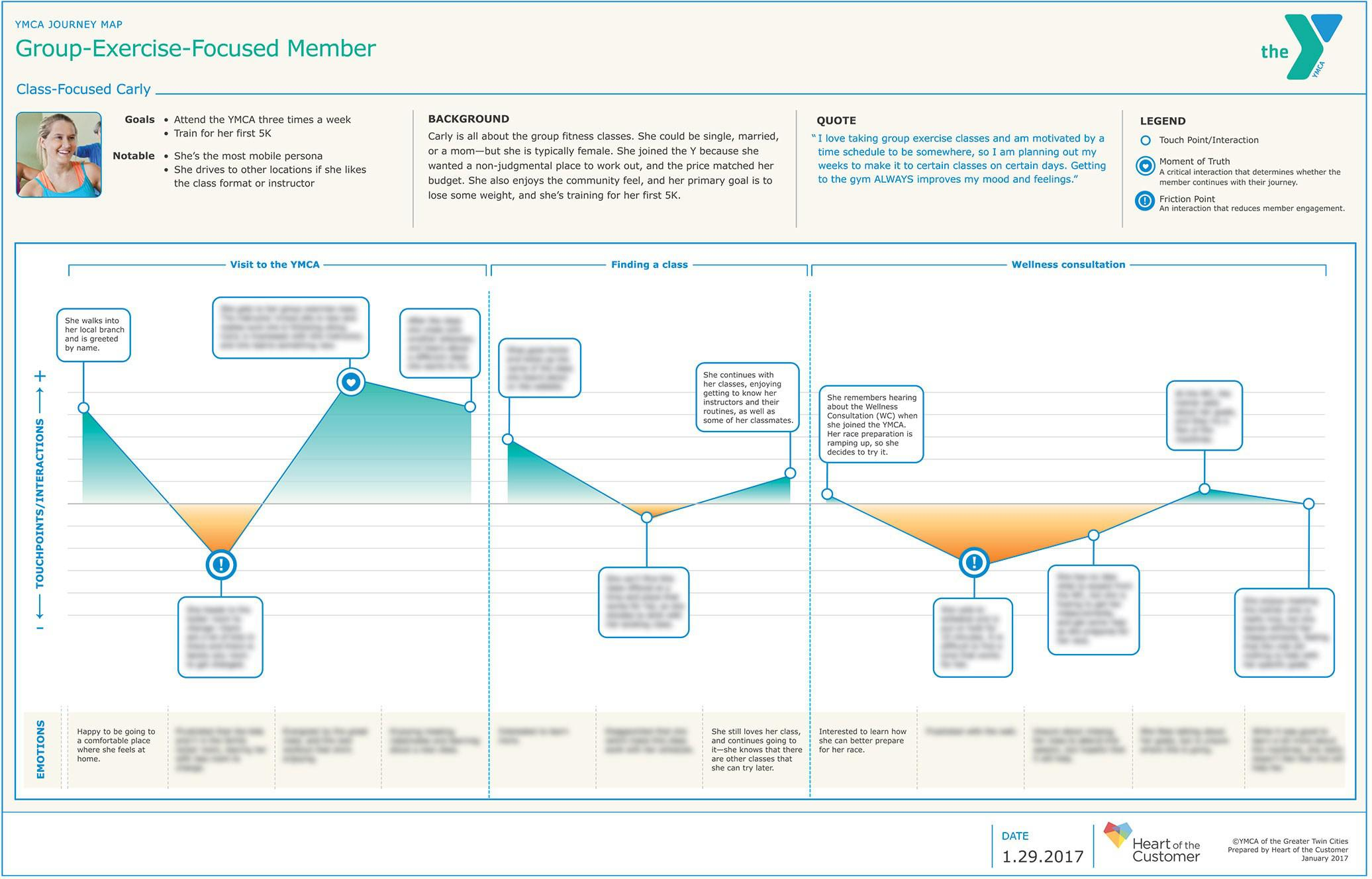 YMCA Persona Customer Experience Journey Map