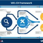 VA CX Framework