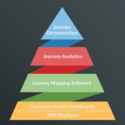 a pyramid showing the elements of the cx tech stack